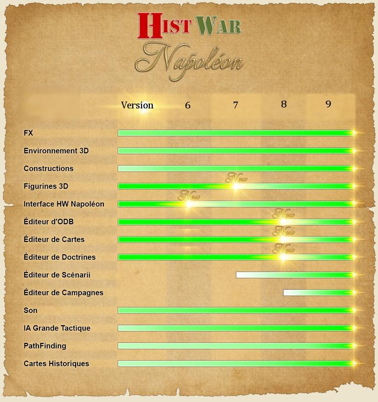 Avancement du développement d'«Histwar : Napoléon»